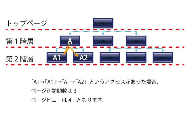 ユーザーの階層遷移イメージ