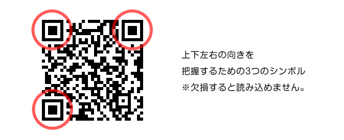 QR隅のシンボル