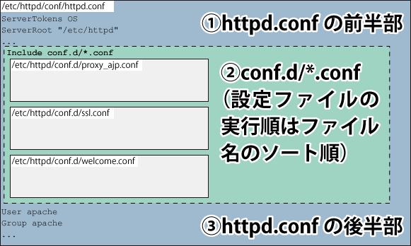 Apacheのconfファイルの構造①