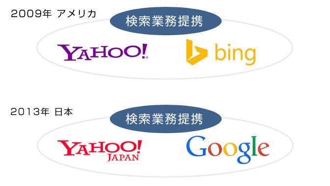 米ヤフーと米Bing、ヤフージャパンとGoogle