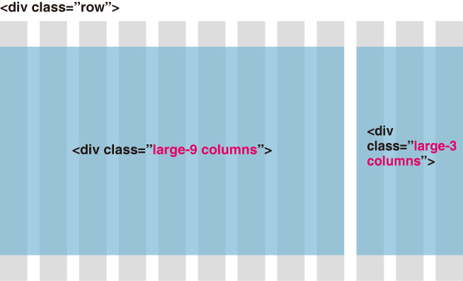 レスポンシブレイアウトが手軽に実装できる「Foundation 5」 | CSS フレームワーク