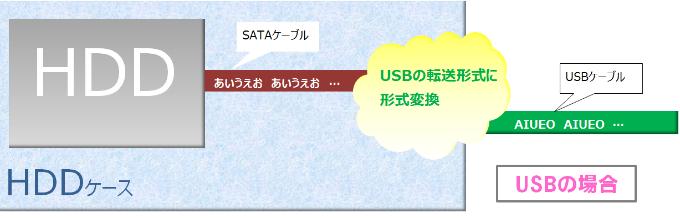 USB転送方式図説