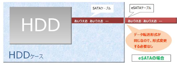 eSATA転送方式図説