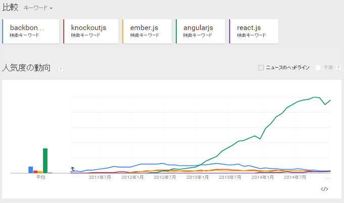 Googleトレンドの人気推移
