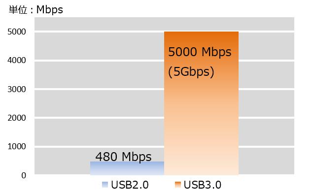 USB2.0USB3.0理論値数値グラフ