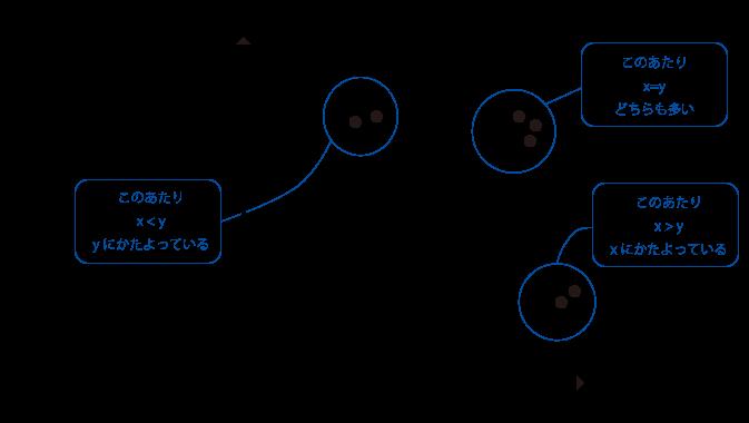 散布図の説明