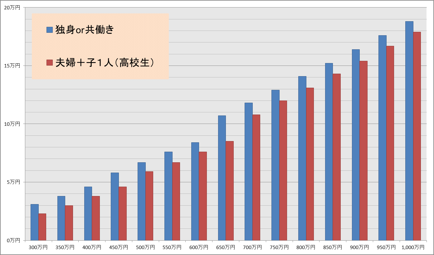 控除できる金額のグラフ