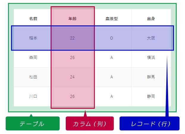 データベースの概念(サンプル)