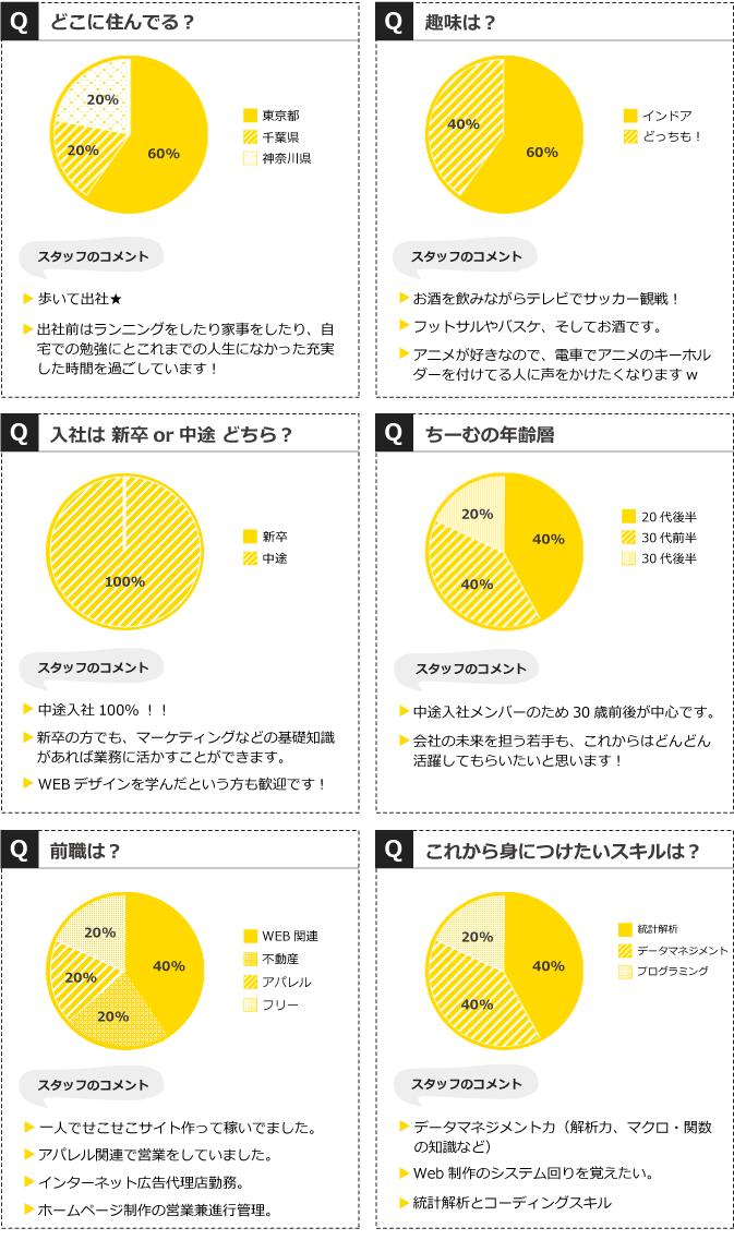 マーケティングチーム_アンケートグラフ