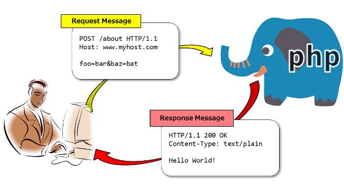 PSR-7 HTTPメッセージインターフェース