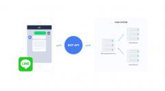BOT API Trial Account