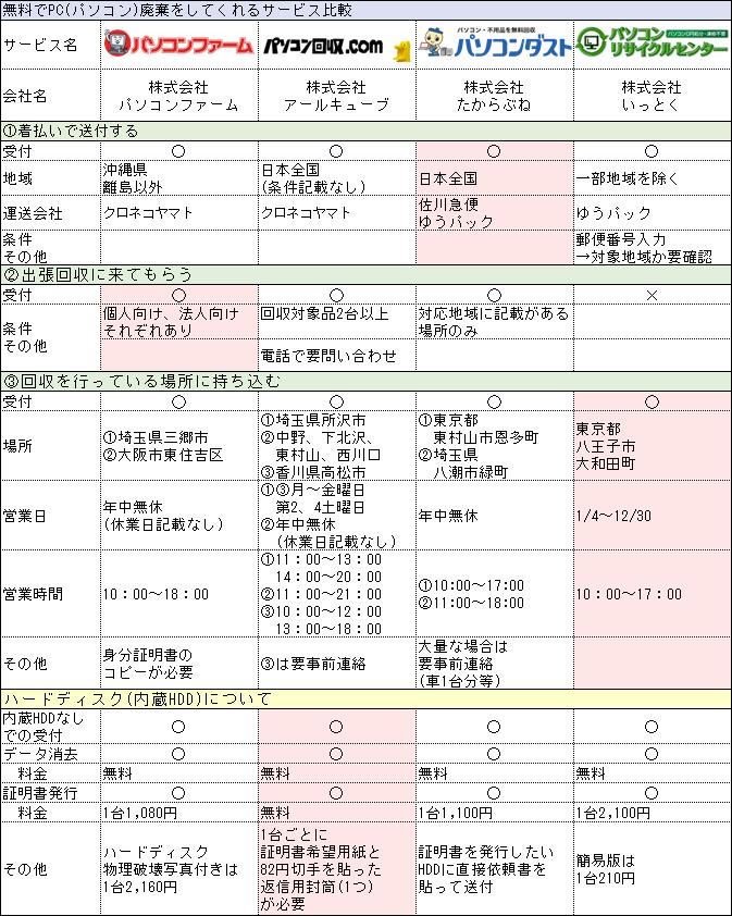 PC(パソコン)廃棄 サービス 比較表