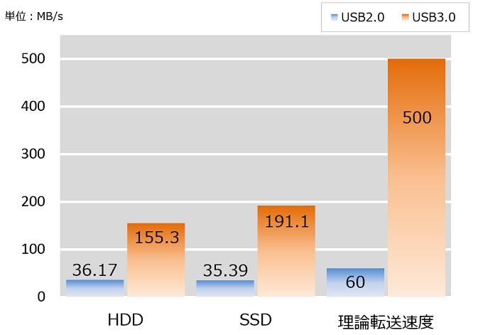 USB2.0とUSB3.0速度比較結果